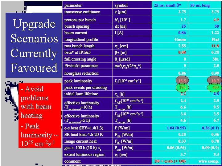 Upgrade Scenarios Currently Favoured - Avoid problems with beam heating - Peak luminosity ~