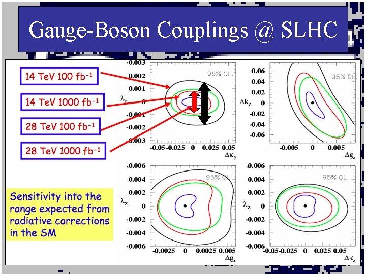 Gauge-Boson Couplings @ SLHC