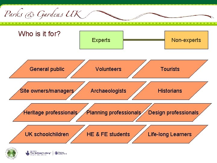 Who is it for? Experts Non-experts General public Volunteers Tourists Site owners/managers Archaeologists Historians