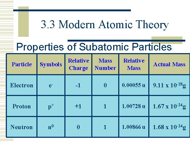 3. 3 Modern Atomic Theory Properties of Subatomic Particles Particle Relative Mass Symbols Charge