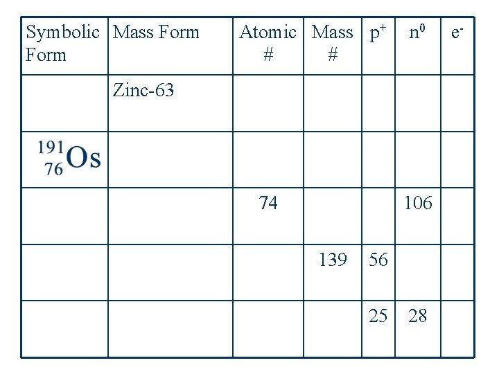 Symbolic Mass Form Atomic Mass p+ # # n 0 Zinc-63 74 106 139