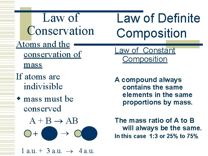Law of Conservation Atoms and the conservation of mass If atoms are indivisible w