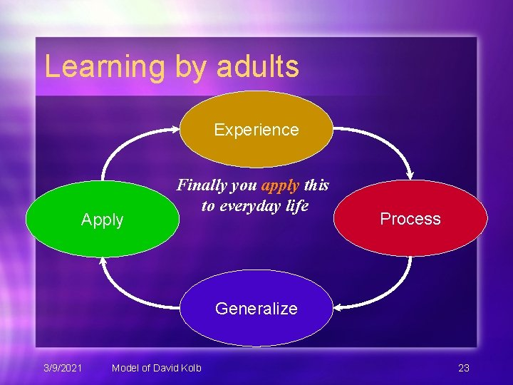 Learning by adults Experience Apply Finally you apply this to everyday life Process Generalize