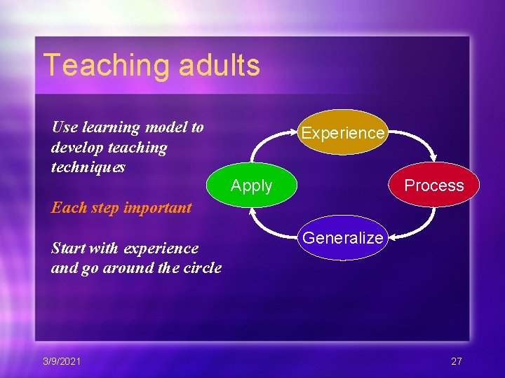 Teaching adults Use learning model to develop teaching techniques Experience Process Apply Each step