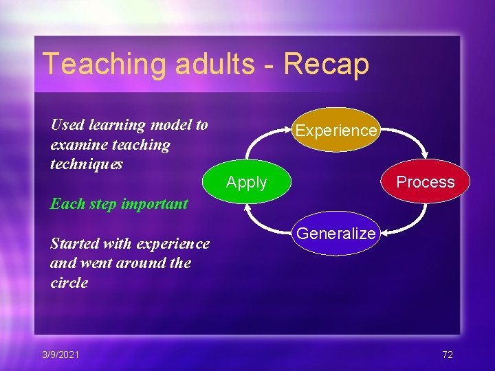 Teaching adults - Recap Used learning model to examine teaching techniques Experience Process Apply