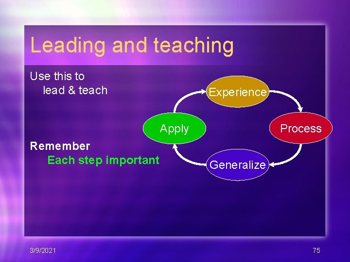 Leading and teaching Use this to lead & teach Experience Process Apply Remember Each