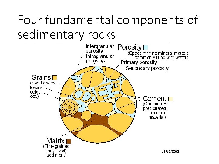 Four fundamental components of sedimentary rocks