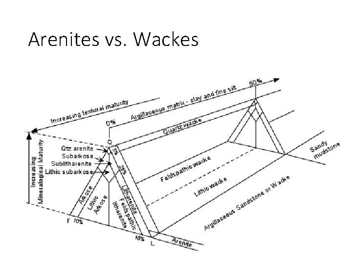 Arenites vs. Wackes