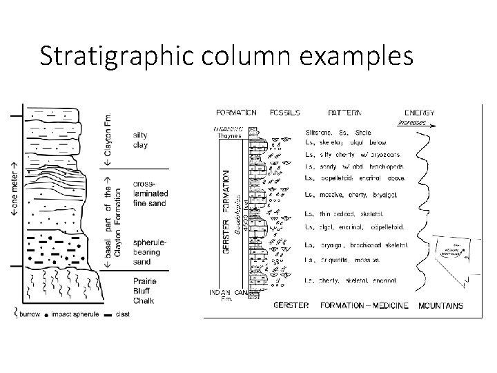 Stratigraphic column examples