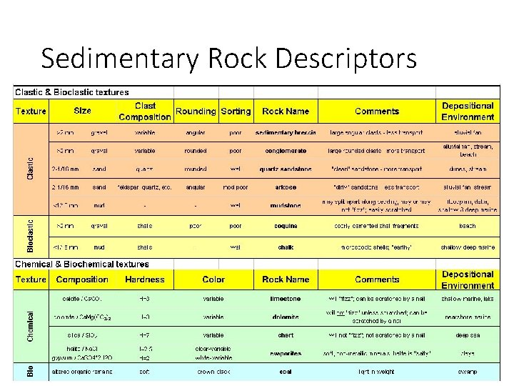 Sedimentary Rock Descriptors