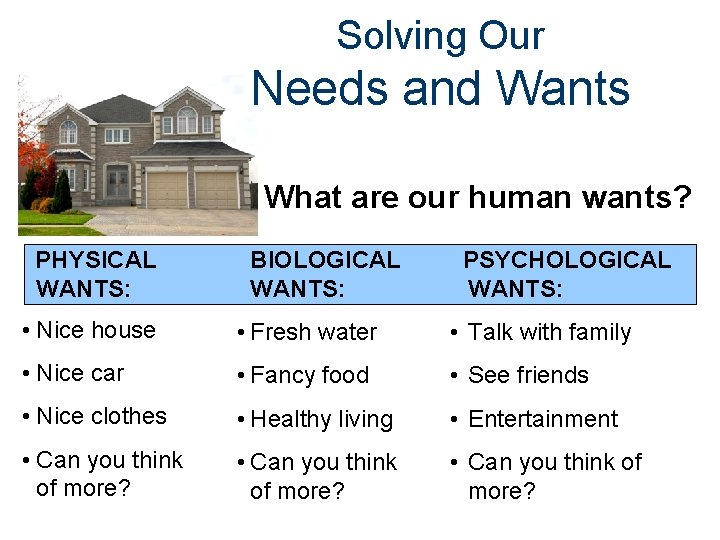 Solving Our Needs and Wants What are our human wants? PHYSICAL WANTS: BIOLOGICAL WANTS: