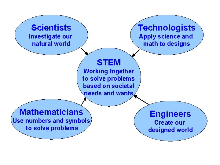Scientists Technologists Investigate our natural world Apply science and math to designs STEM Working