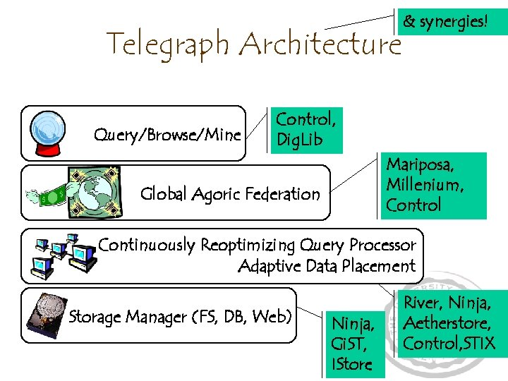 Telegraph Architecture Query/Browse/Mine & synergies! Control, Dig. Lib Mariposa, Millenium, Control Global Agoric Federation