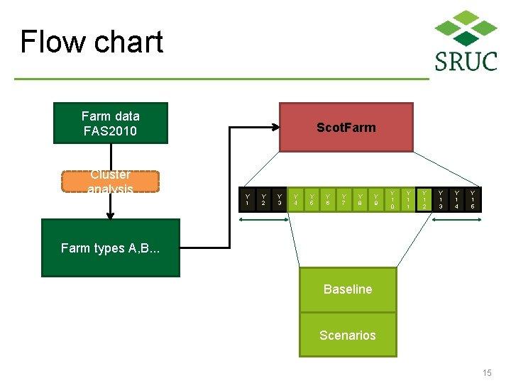 Flow chart Farm data FAS 2010 Cluster analysis Scot. Farm Y 1 Y 2