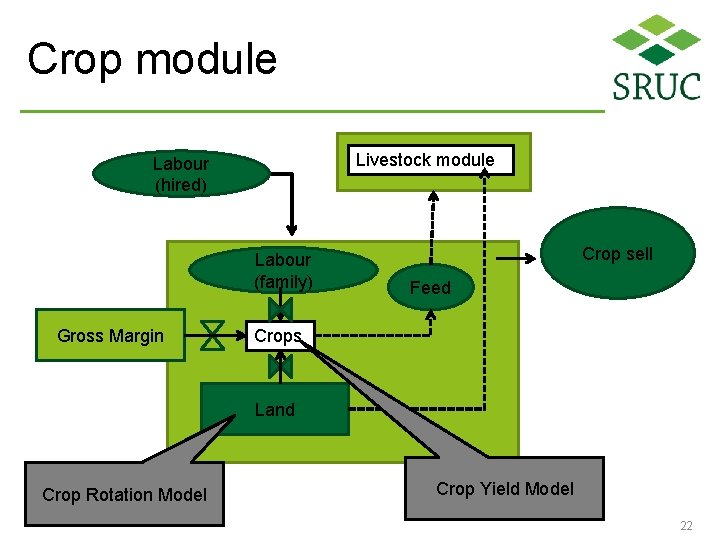 Crop module Livestock module Labour (hired) Labour (family) Gross Margin Crop sell Feed Crops
