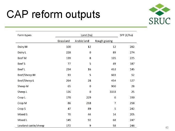 CAP reform outputs 40