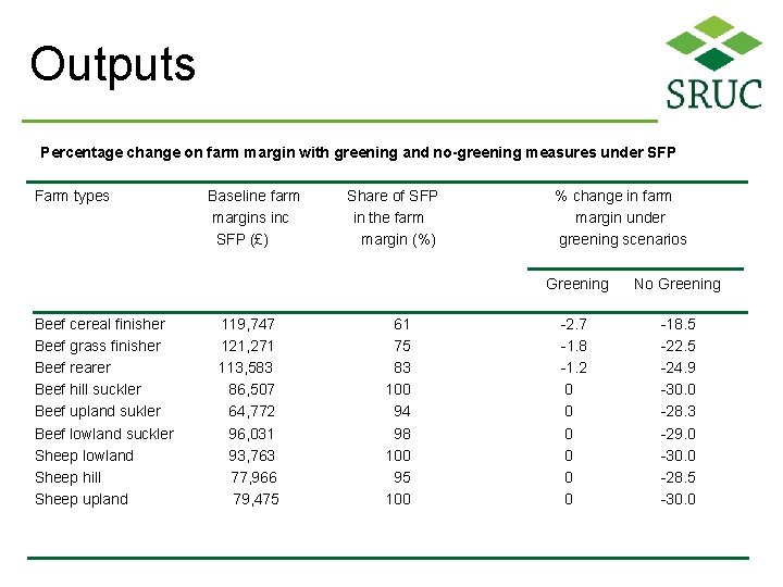 Outputs Percentage change on farm margin with greening and no-greening measures under SFP Farm