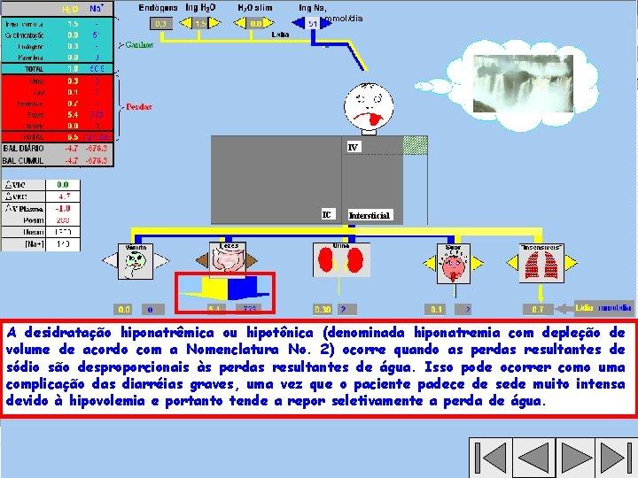 , mmol/dia IV IC Intersticial A desidratação hiponatrêmica ou hipotônica (denominada hiponatremia com depleção