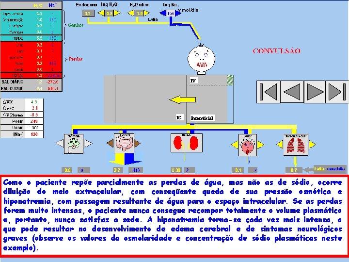 , mmol/dia IV IC Intersticial Como o paciente repõe parcialmente as perdas de água,
