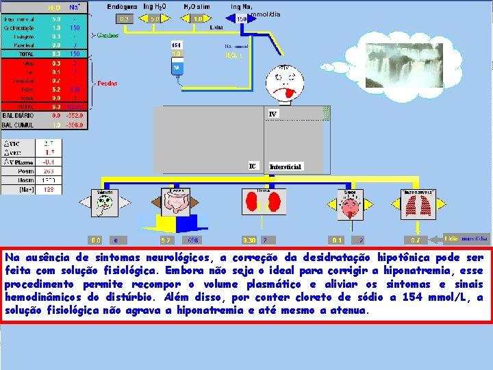 , mmol/dia IV IC Intersticial Na ausência de sintomas neurológicos, a correção da desidratação