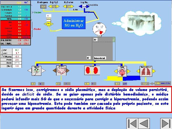 , mmol/dia Administrar SG ou H 2 O IV IC Intersticial Se fizermos isso,