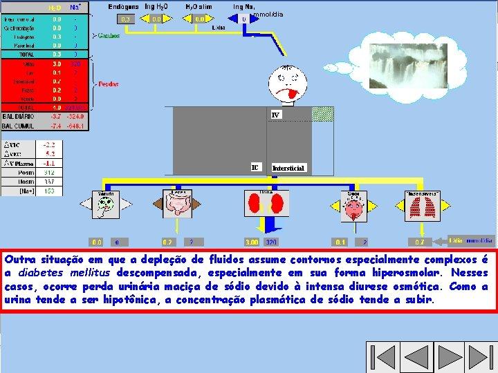 , mmol/dia IV IC Intersticial Outra situação em que a depleção de fluidos assume