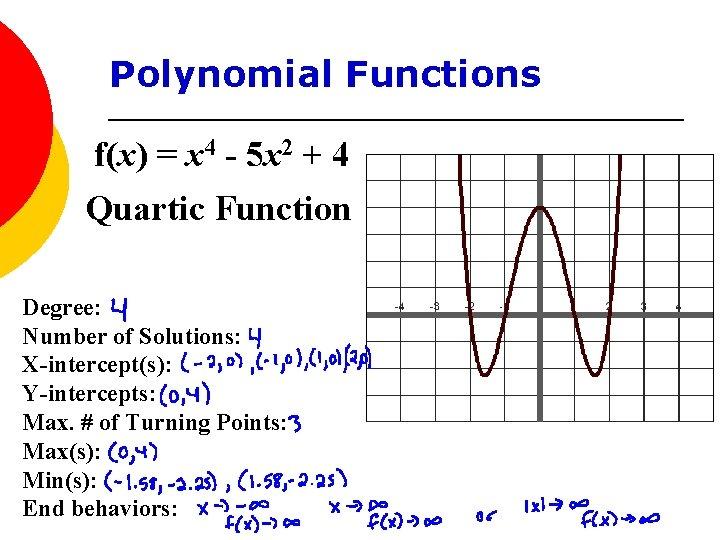 Polynomial Functions f(x) = x 4 - 5 x 2 + 4 Quartic Function