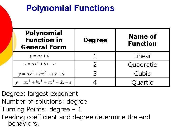 Polynomial Functions Polynomial Function in General Form Degree Name of Function 1 2 3