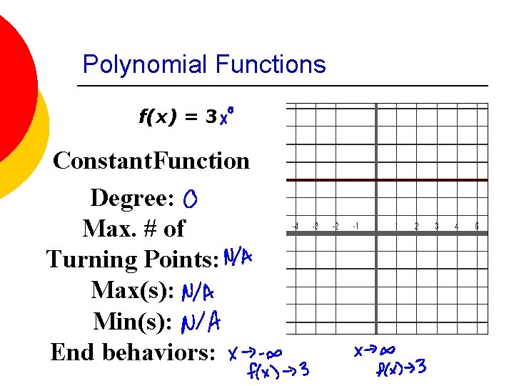 Polynomial Functions f(x) = 3 Constant. Function Degree: Max. # of Turning Points: Max(s):