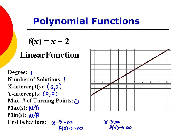 Polynomial Functions f(x) = x + 2 Linear. Function Degree: Number of Solutions: X-intercept(s):