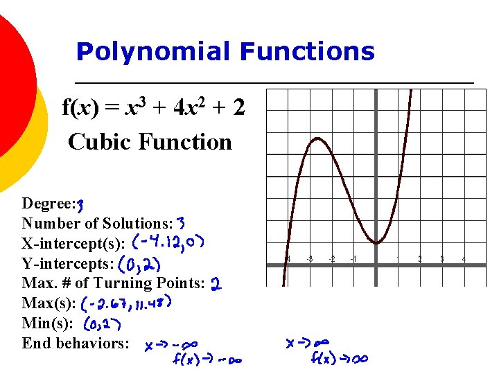 Polynomial Functions f(x) = x 3 + 4 x 2 + 2 Cubic Function
