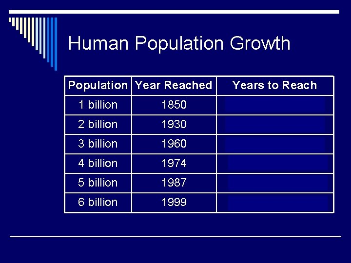Human Population Growth Population Year Reached Years to Reach 1 billion 1850 Tens of