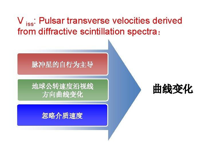 V iss: Pulsar transverse velocities derived from diffractive scintillation spectra: 脉冲星的自行为主导 地球公转速度沿视线 方向曲线变化 忽略介质速度