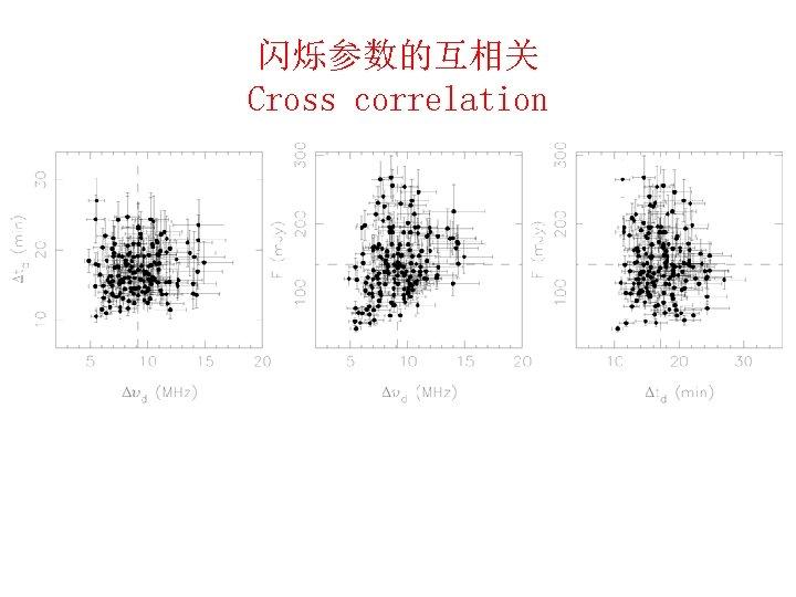闪烁参数的互相关 Cross correlation Wang, N. ; Yan, Z. ; Manchetser, R. N. et al.