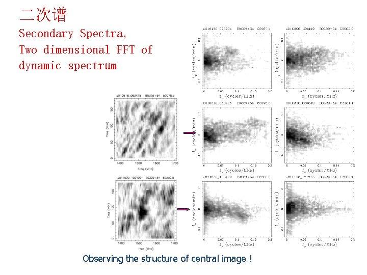 二次谱 Secondary Spectra, Two dimensional FFT of dynamic spectrum Observing the structure of central