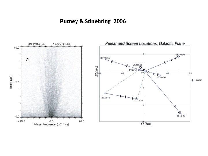 Putney & Stinebring 2006