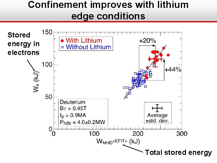Confinement improves with lithium edge conditions Stored energy in electrons Total stored energy