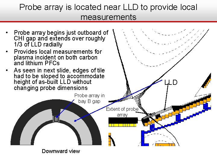 Probe array is located near LLD to provide local measurements • Probe array begins