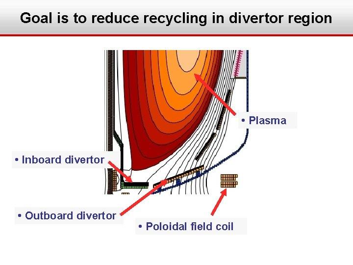 Goal is to reduce recycling in divertor region • Plasma • Inboard divertor •