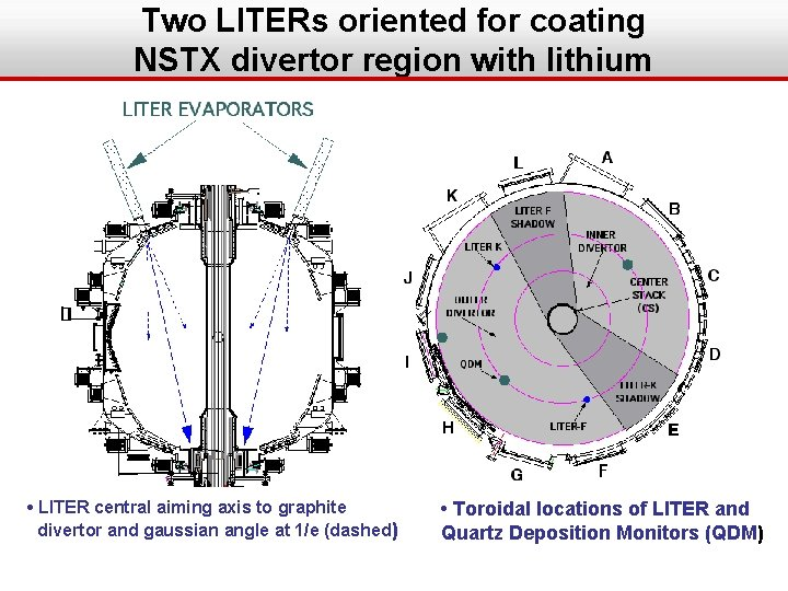 Two LITERs oriented for coating NSTX divertor region with lithium • LITER central aiming