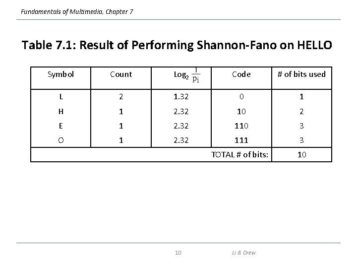 Fundamentals of Multimedia, Chapter 7 Table 7. 1: Result of Performing Shannon-Fano on HELLO