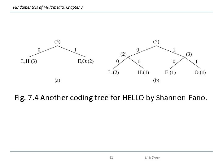 Fundamentals of Multimedia, Chapter 7 Fig. 7. 4 Another coding tree for HELLO by