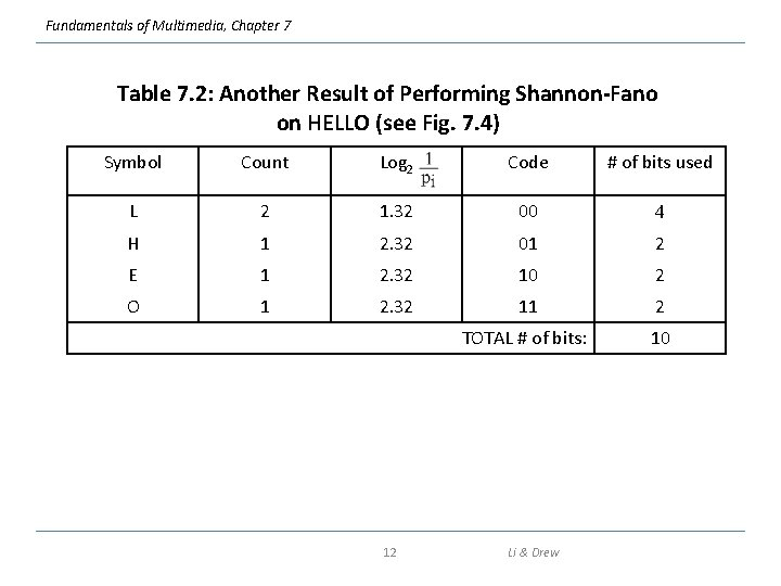 Fundamentals of Multimedia, Chapter 7 Table 7. 2: Another Result of Performing Shannon-Fano on