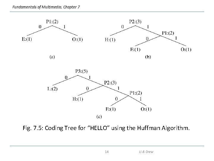 """Fundamentals of Multimedia, Chapter 7 Fig. 7. 5: Coding Tree for """"HELLO"""" using the"""