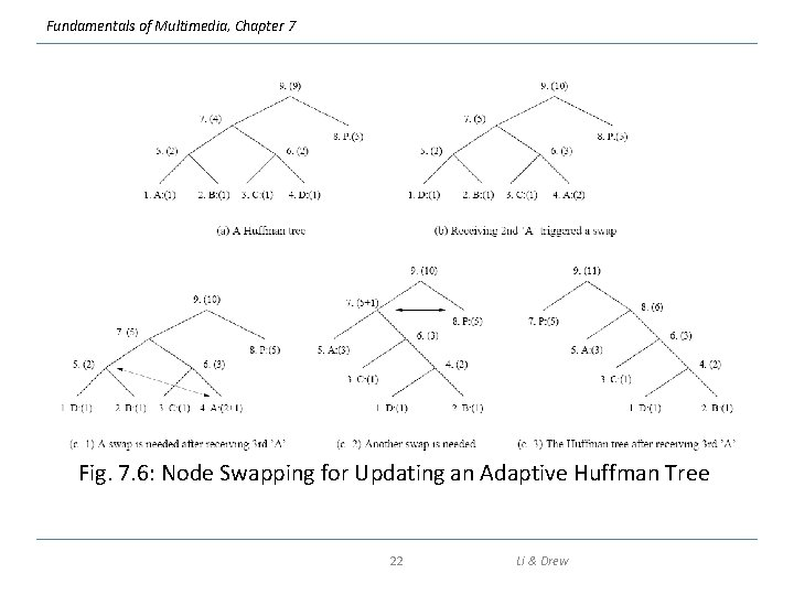 Fundamentals of Multimedia, Chapter 7 Fig. 7. 6: Node Swapping for Updating an Adaptive