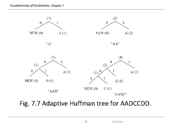 Fundamentals of Multimedia, Chapter 7 Fig. 7. 7 Adaptive Huffman tree for AADCCDD. 25
