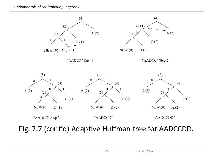 Fundamentals of Multimedia, Chapter 7 Fig. 7. 7 (cont'd) Adaptive Huffman tree for AADCCDD.