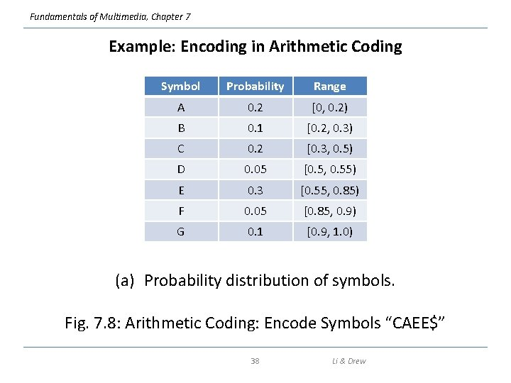 Fundamentals of Multimedia, Chapter 7 Example: Encoding in Arithmetic Coding Symbol Probability Range A