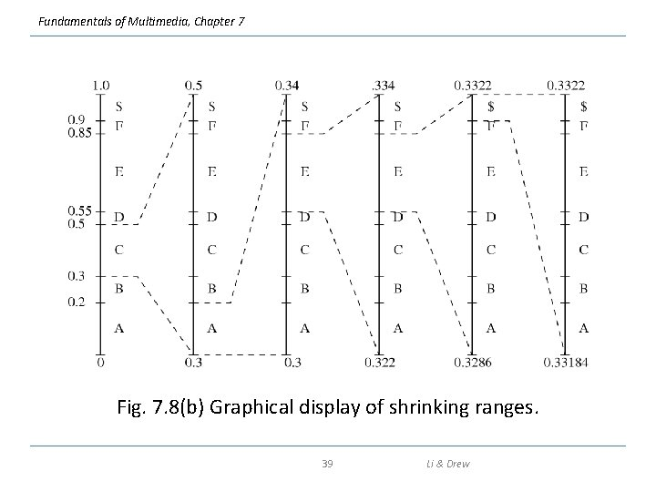 Fundamentals of Multimedia, Chapter 7 Fig. 7. 8(b) Graphical display of shrinking ranges. 39
