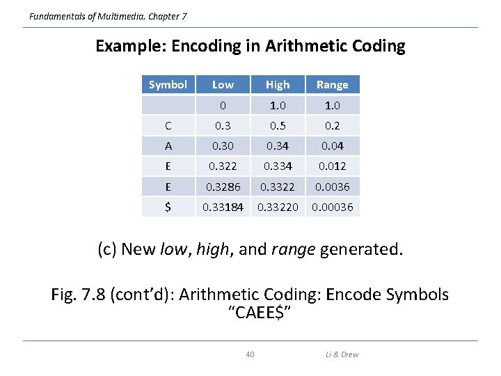 Fundamentals of Multimedia, Chapter 7 Example: Encoding in Arithmetic Coding Symbol Low High Range